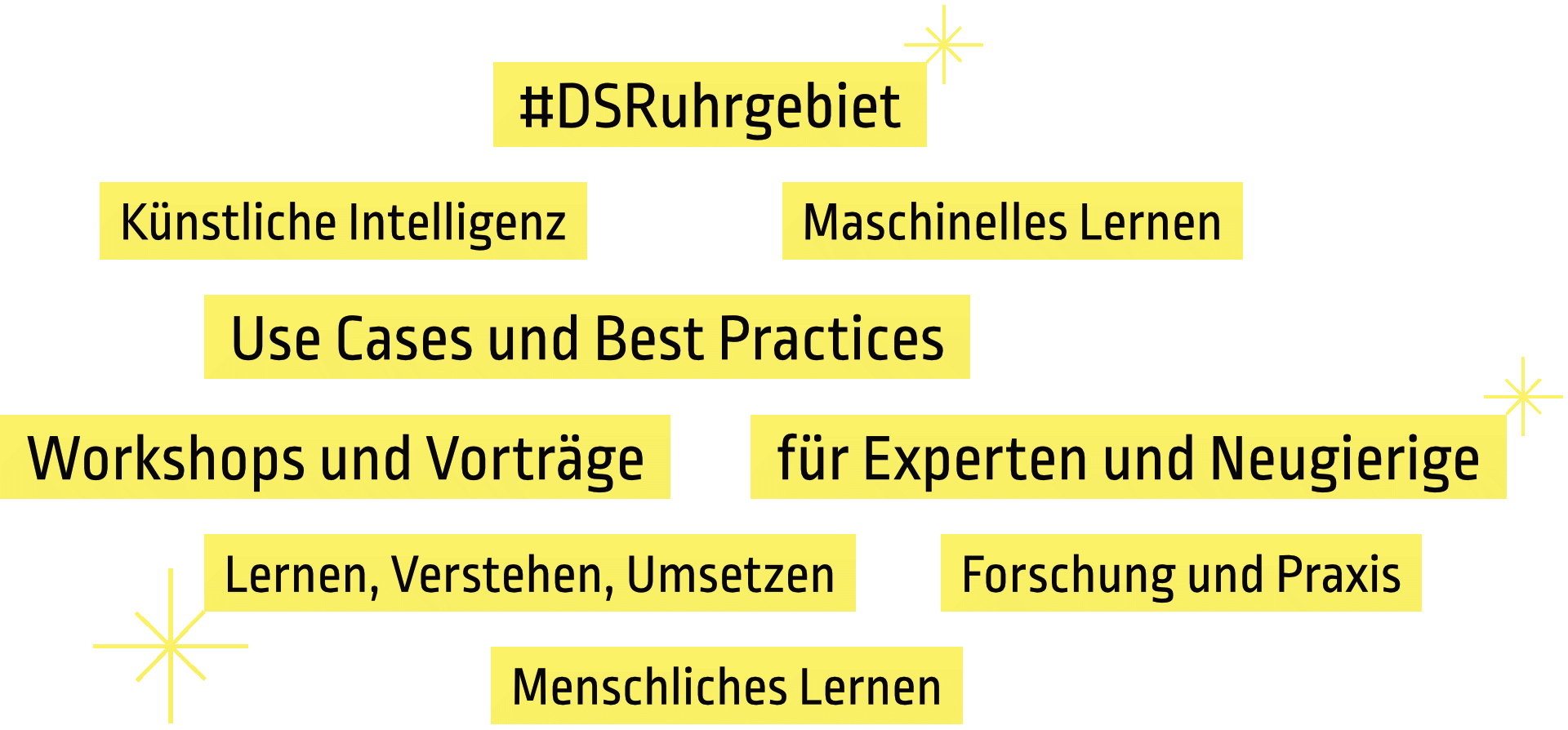 Keywords DATA SCIENCE RUHRGEBIET 2020